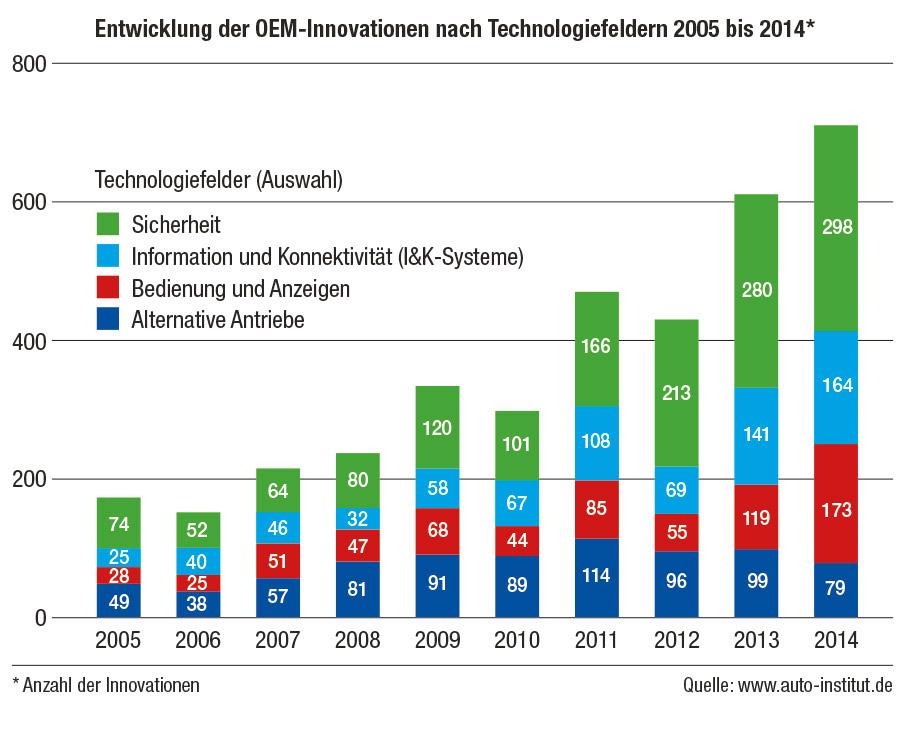 Entwicklung der OEM-Innovationen