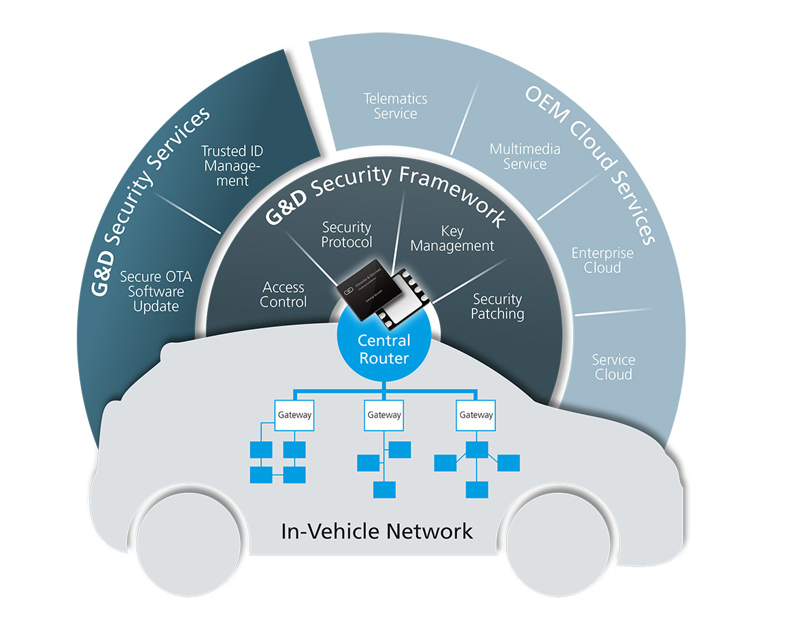 G&D In-Vehicle Network