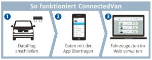 So funktioniert ConnectedVan