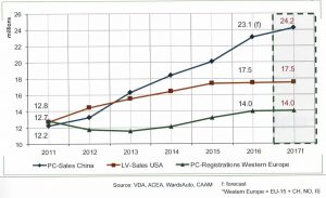 Globale Fahrzeugmärkte
